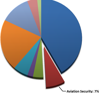 HLD & Public Safety Market that's not Aviation Security