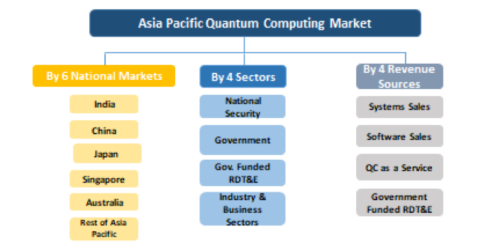 Quantum Computing Technologies & Global Market - 2017-2024