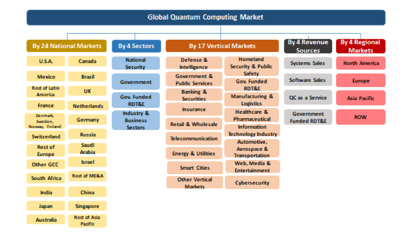 Quantum Computing Technologies & Global Market - 2017-2024