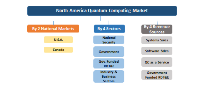 North America Quantum Computing Market Vectors