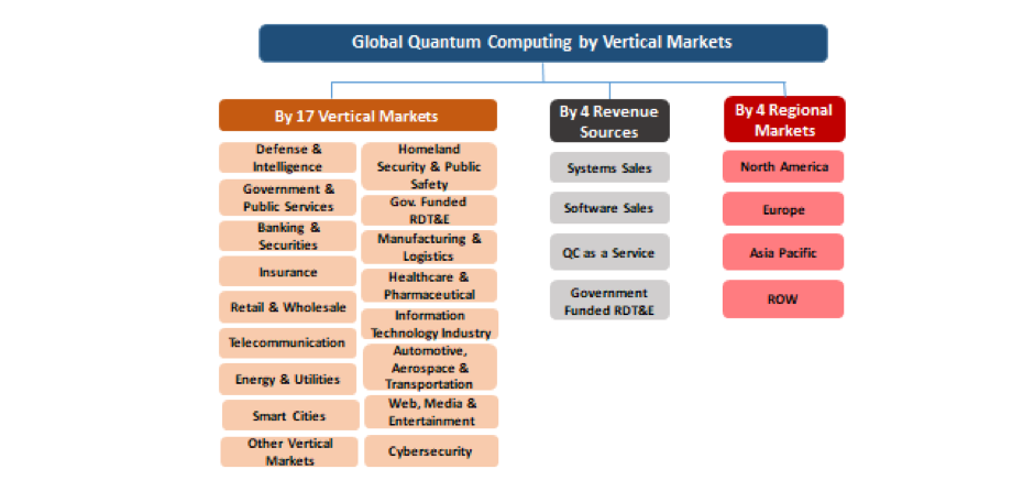 Quantum Computing by Vertical Market Organogram