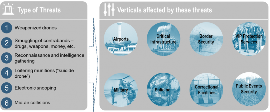 Counter-Drone and Anti-Drone - type of threat and verticals affected by drones
