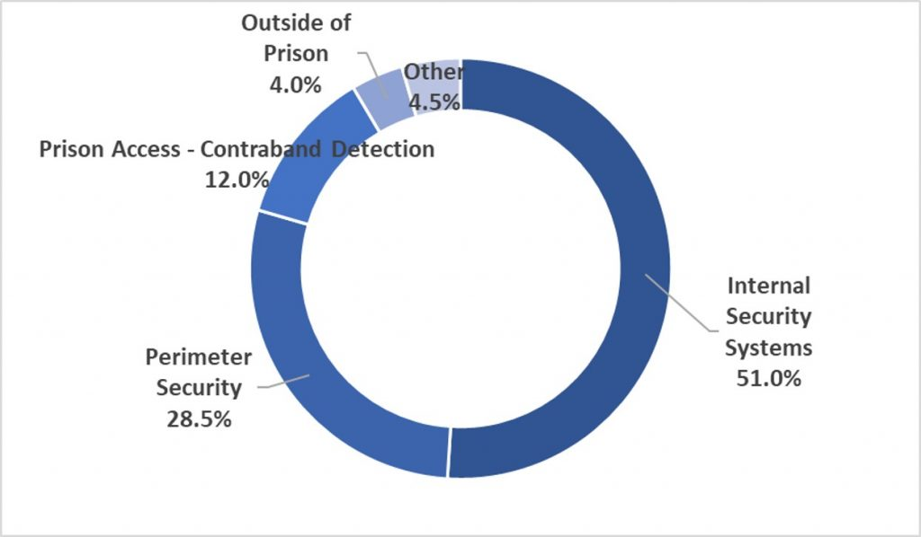 Prison Security Market Share by Segment