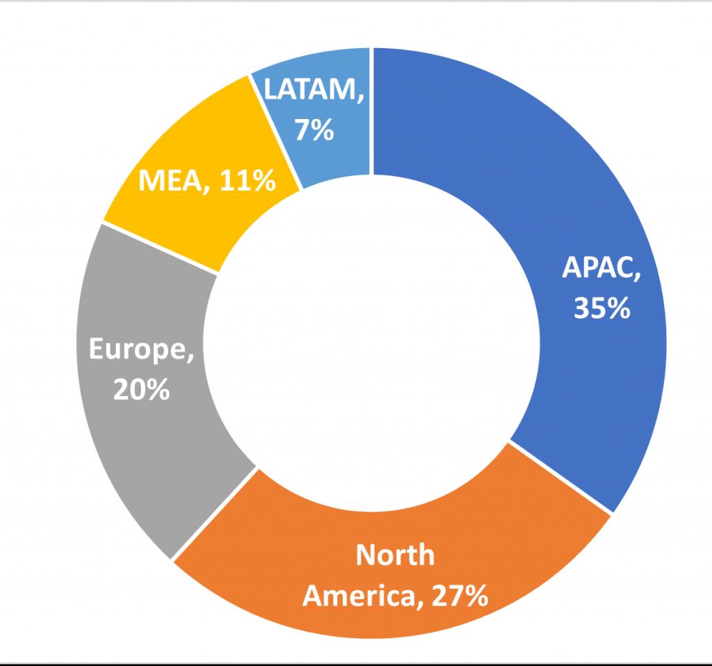 Global Open-Source Intelligence Market Share [%] by Region in 2026