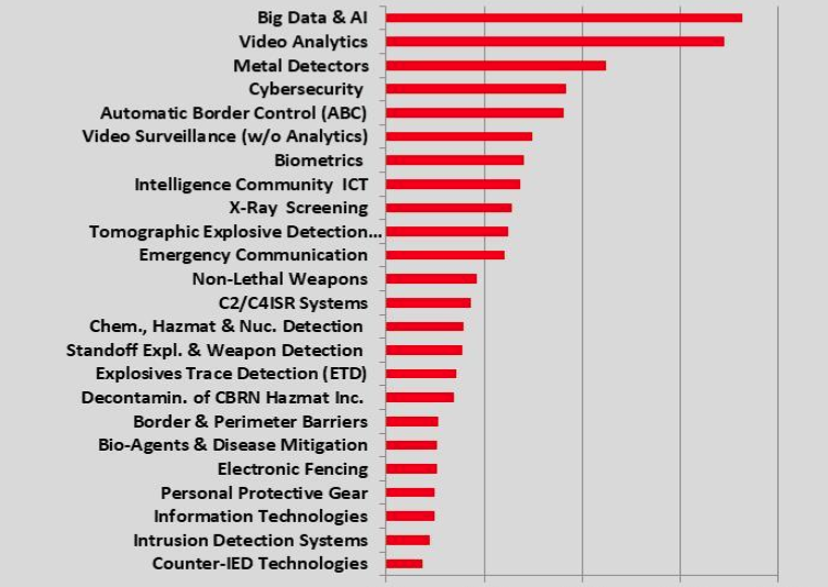 Technology Homeland Security & Public Safety Markets Ranked by 2018-2024 CAGR [%]