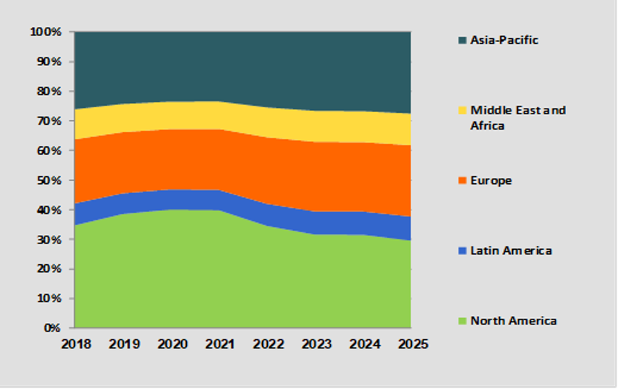 Intrusion Detection Modernization Market Share [%] by Region – 2018-2025