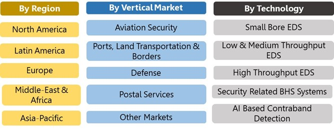EDS & Security Related BHS Market Segmentation Vectors