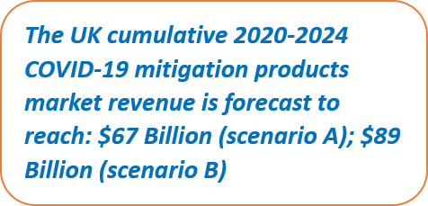 UK cumulative 2020-2024 COVID-19 mitigation market