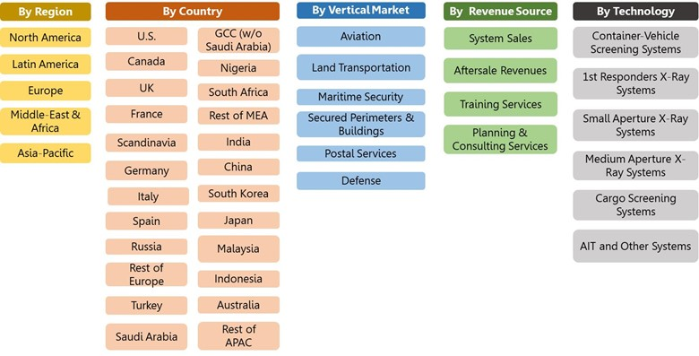 X-Ray Security Screening Systems Market Segmentation Vectors 2021-2027