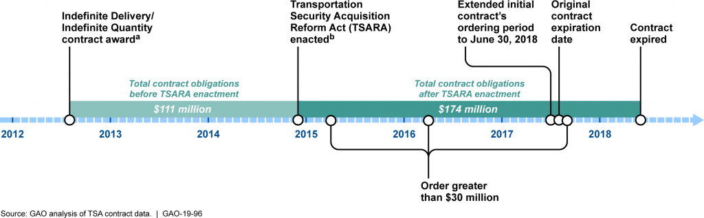 Example of the Timeline for a TSA Explosives Detection Systems Contract