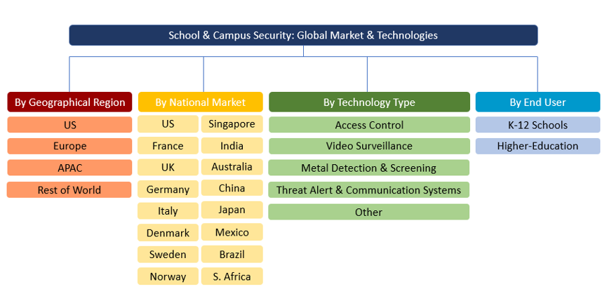 School and Campus Security Market Organogram 2020-2025