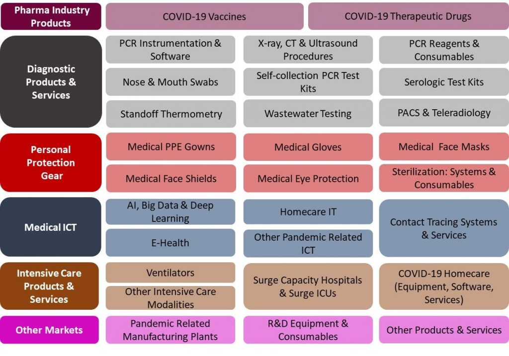 US COVID 29 Products and Services Markets
