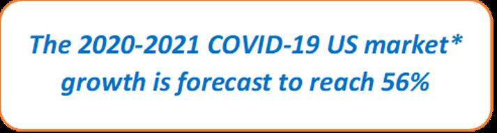 USA COVID-19 Market Size Growth