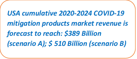 USA COVID-19 Mitigation Products Market Size Estimations