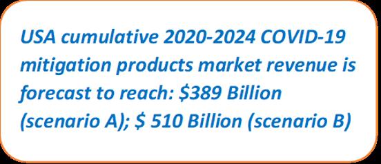 USA COVID-19 Mitigation Products Market Size Estimations
