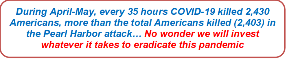 During April-May, every 35 hours COVID-19 killed 2,430 Americans, more than the total Americans killed (2,403) in the Pearl Harbor attack… No wonder we will invest whatever it takes to eradicate this pandemic
