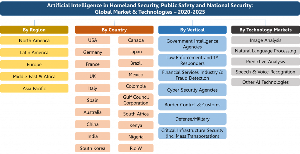 Artificial Intelligence Market in Homeland Security Public Safety National Security Organogram