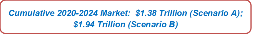 Cumulative 2020-2024 Market: $1.38 Trillion (Scenario A); $1.94 Trillion (Scenario B)