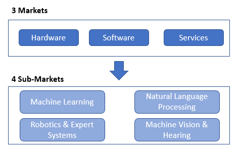 Artificial Intelligence Technology Platforms and Solutions Ecosystem