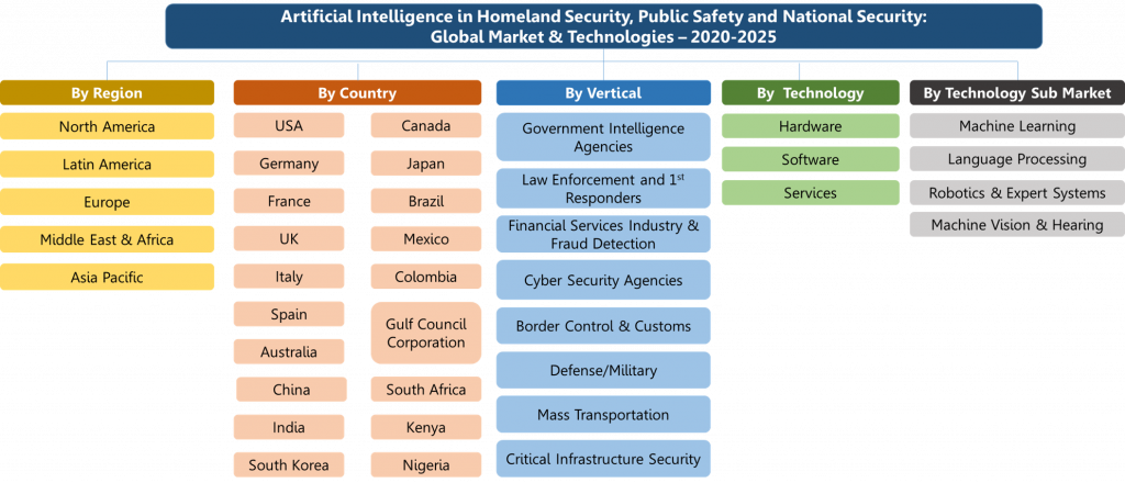 Artificial Intelligence in Homeland Security, Public Safety and National Security Market and Technologies 2020-2025