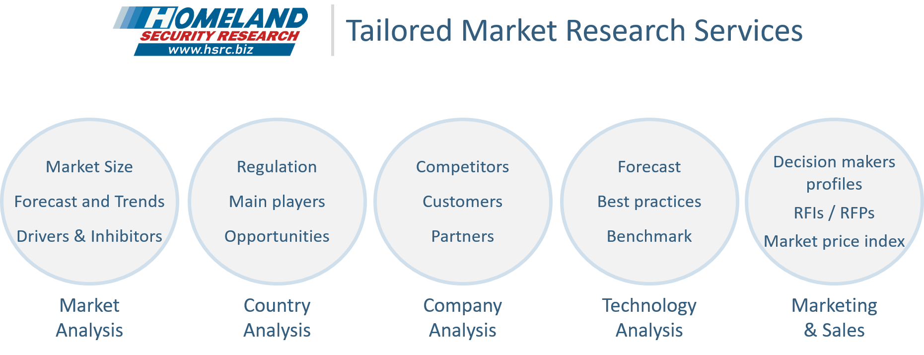 HSRC Supporting Strategic Decision Making with Tailored Market Research Solutions