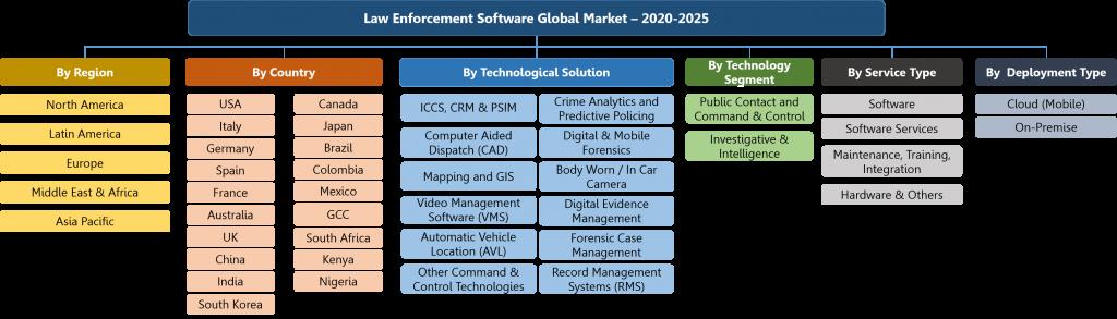 Law Enforcement Software Global Market Segmentation