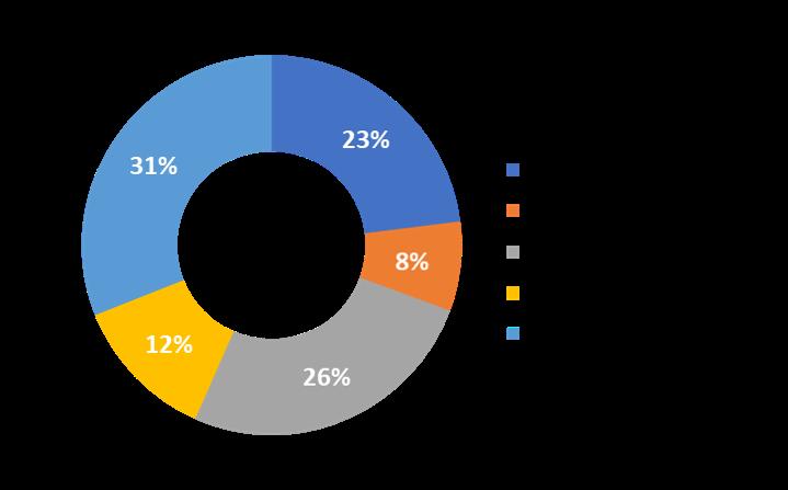 The 2024 COVID-19 Mitigation Products Market Size (Scenario A), by Region