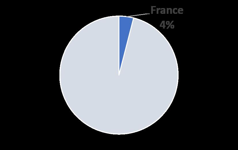 France COVID-19 2023 Market Share