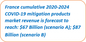 France COVID-19 Cumulative Market 2020-2024