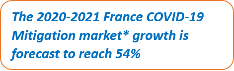 France COVID-19 Mitigation Products Market Growth 2020-2021