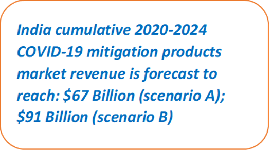 India cumulative 2020-2024 COVID-19 mitigation market