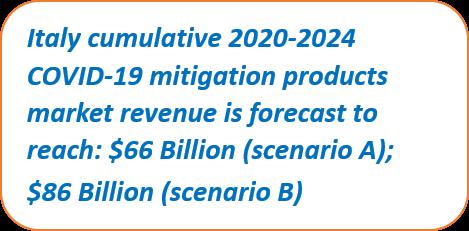 Italy COVID-19 Cumulative Market 2020-2024