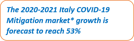 Italy COVID-19 Mitigation Products Market Growth 2020-2024