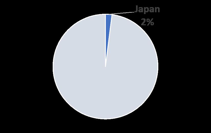 Japan COVID-19 2023 Market Share