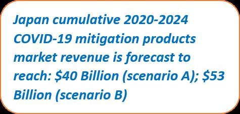 Japan COVID-19 Cumulative Market 2020-2024