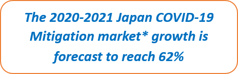 Japan COVID-19 Mitigation Products Market Growth 2020-2024
