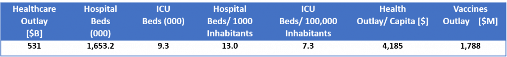 Japan Healthcare, ICUs and Vaccines Outlay Statistics (2019)