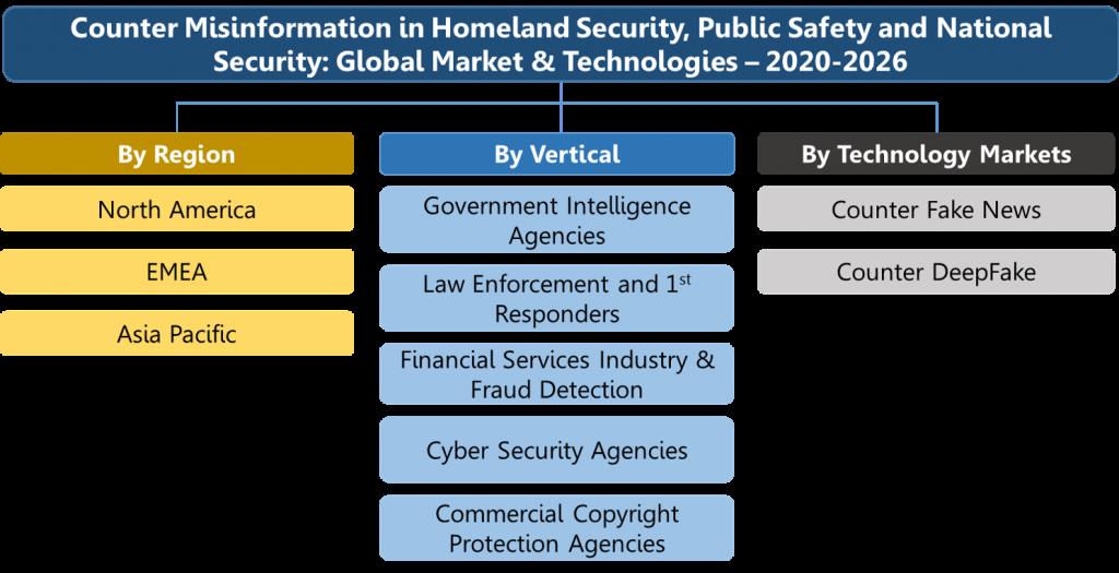 Counter Misinformation (DeepFake and Fake News) Solutions Market Organogram