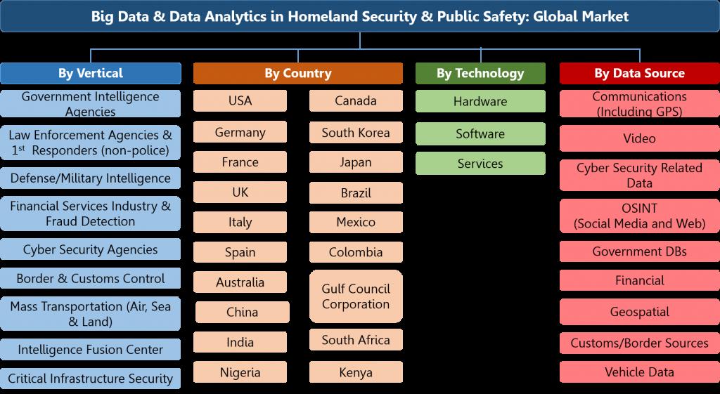 Big Data & Data Analytics in Homeland Security, National Security & Law Enforcement Market Segmentation