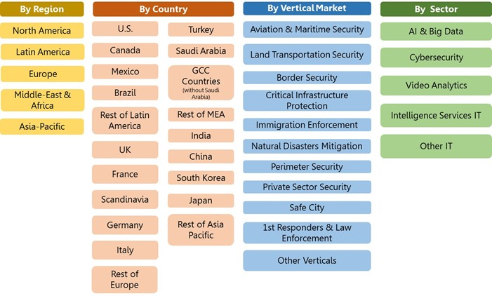 IT Market Segmentation