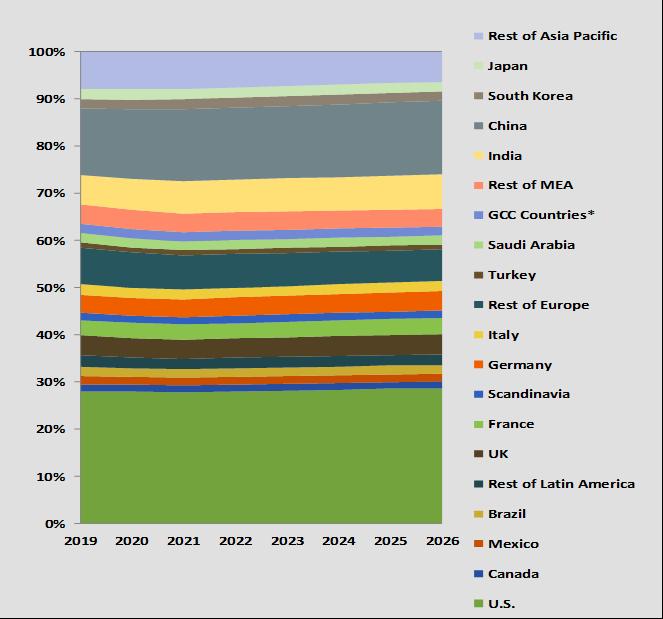 IT Market share